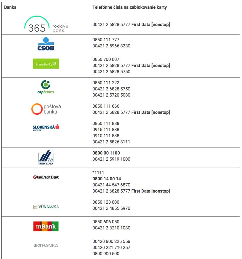 Snímka-obrazovky-2019-11-13-o-14.48.47 Čo robiť, ak stratíte vašu bankomatovú kartu?
