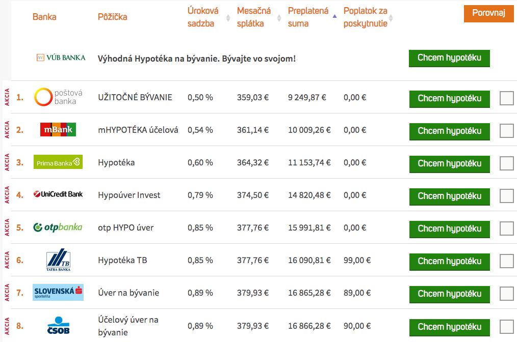 Snímka-obrazovky-2020-05-28-o-14.35.20 Ako koronavírus ovplyvnil výšku úrokov na hypotékach?